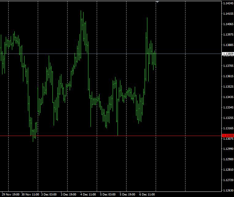 График валютой пары EUR/USD