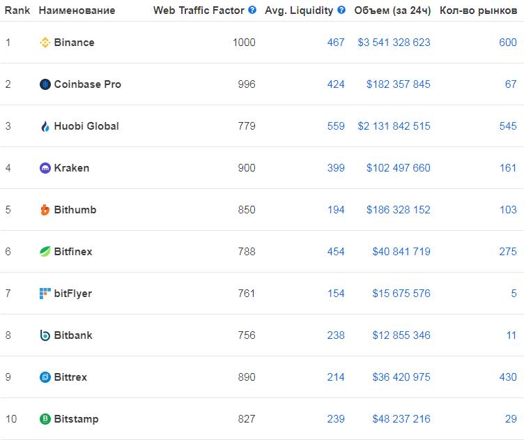 TOP-10 криптовалютных бирж, июль 2020